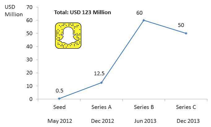 snapchat-funding
